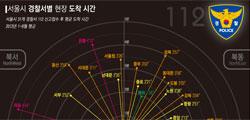 서울서 112출동 가장 빠른 경찰서는 혜화署