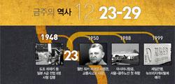 금주의 역사