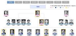 박근혜 2기 청와대 실장·수석·비서관 프로필 분석