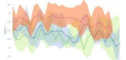 서울 8월 평균기온 20년새 4.7도 올라