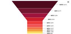 소득상위 10% 月 평균소득 1천만원 육박