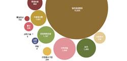서울시 국장급 이상 결재문서 5만건 온라인에 공개