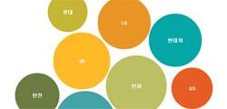 10대그룹 임원 연봉 평균 4억원…직원의 6배