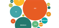 국민연금 주식투자, 삼성·현대차에 38% 집중