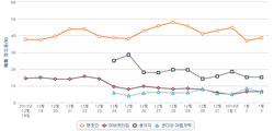 <주말영화> 600만 돌파 '변호인'…3주째 예매율 1위